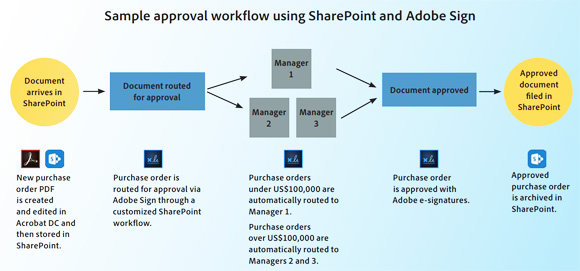 Adobe Sign now available on SharePoint
