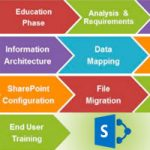 how-to-manage-sharepoint-implementation
