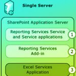 Install The First Report Server in SharePoint Mode