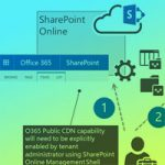 Office 365 Public CDN Now Available for SharePoint Sites